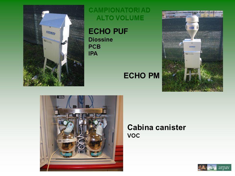 ECHO PUF ECHO PM Cabina canister CAMPIONATORI AD ALTO VOLUME Diossine