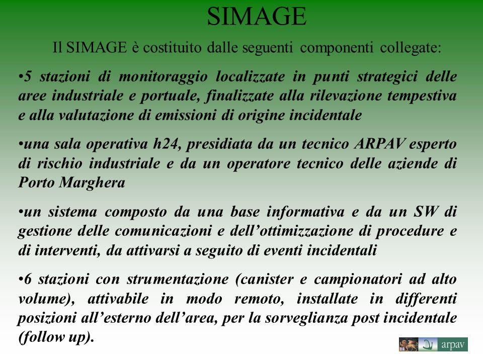 SIMAGE Il SIMAGE è costituito dalle seguenti componenti collegate: