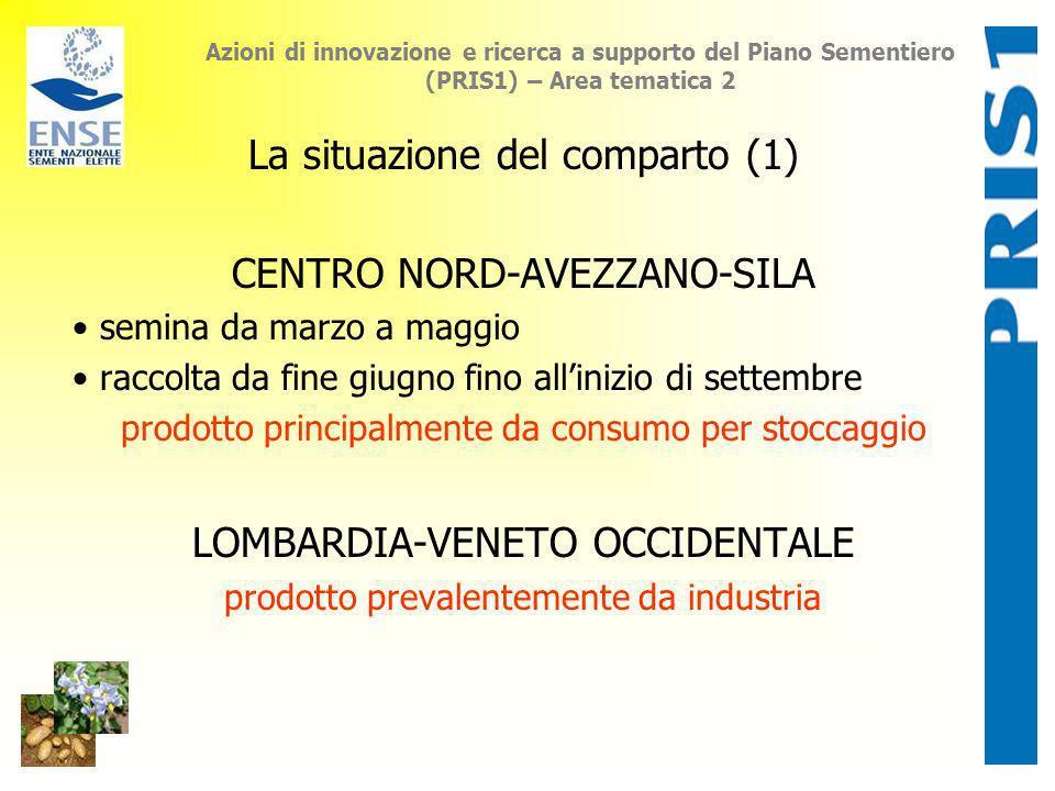 La situazione del comparto (1) CENTRO NORD-AVEZZANO-SILA