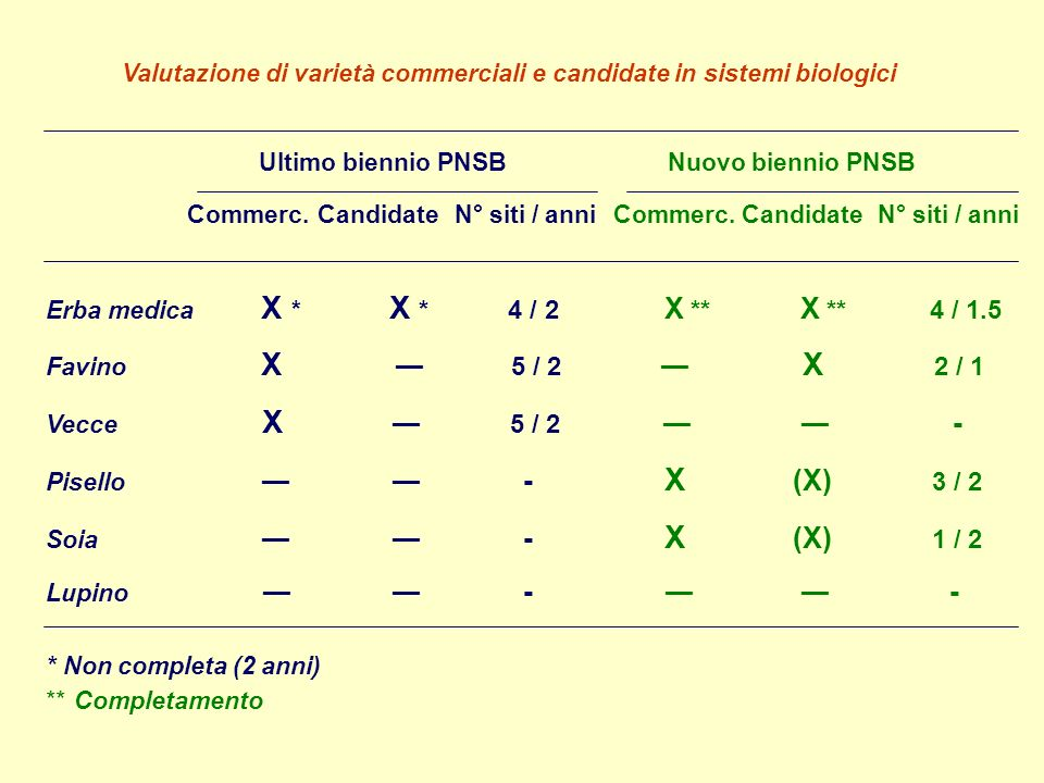Valutazione di varietà commerciali e candidate in sistemi biologici