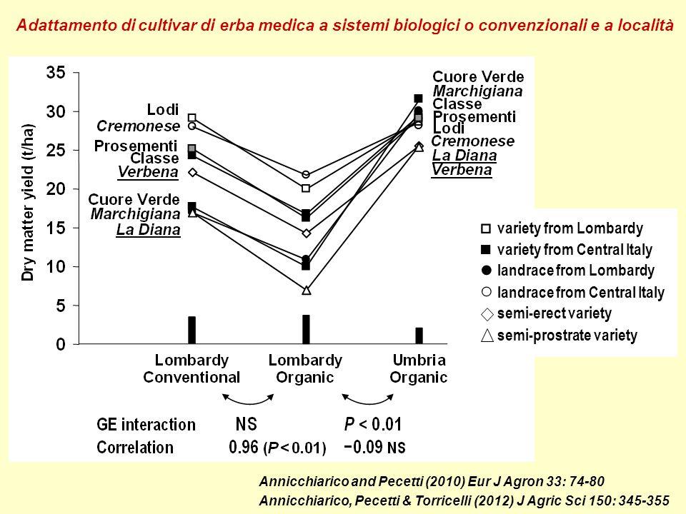 Adattamento di cultivar di erba medica a sistemi biologici o convenzionali e a località