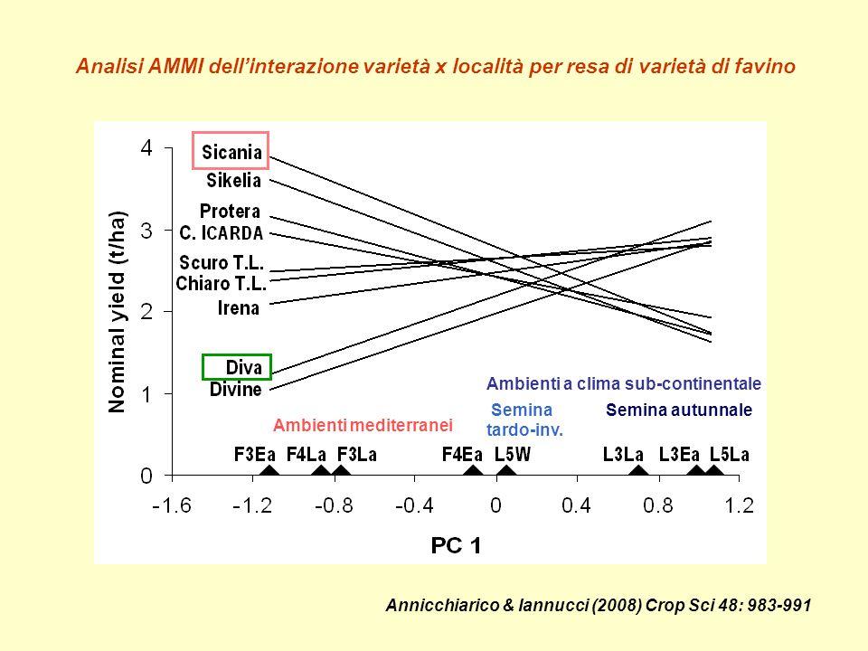 Analisi AMMI dell'interazione varietà x località per resa di varietà di favino