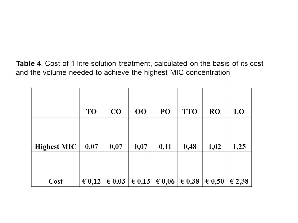 Table 4. Cost of 1 litre solution treatment, calculated on the basis of its cost