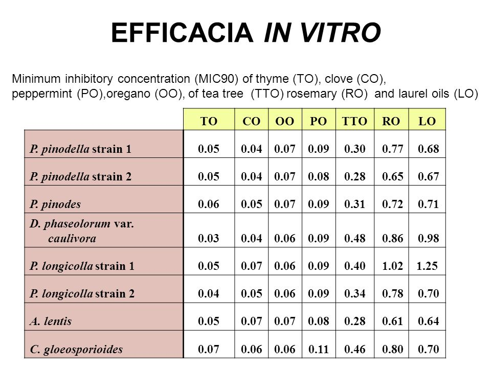 EFFICACIA IN VITRO Minimum inhibitory concentration (MIC90) of thyme (TO), clove (CO),