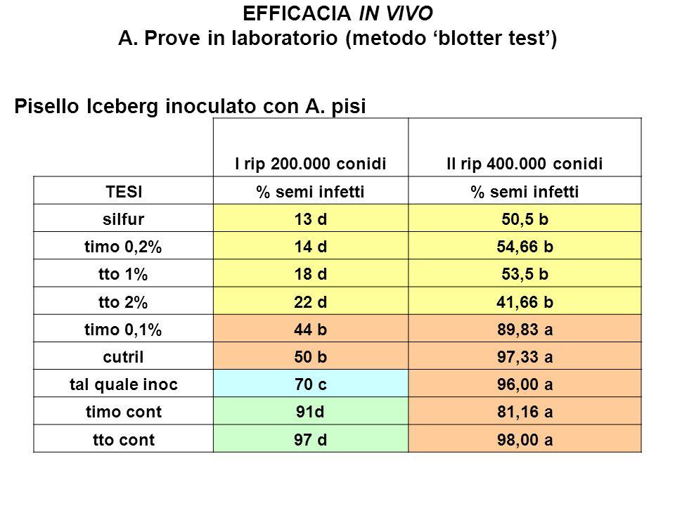 EFFICACIA IN VIVO A. Prove in laboratorio (metodo 'blotter test')