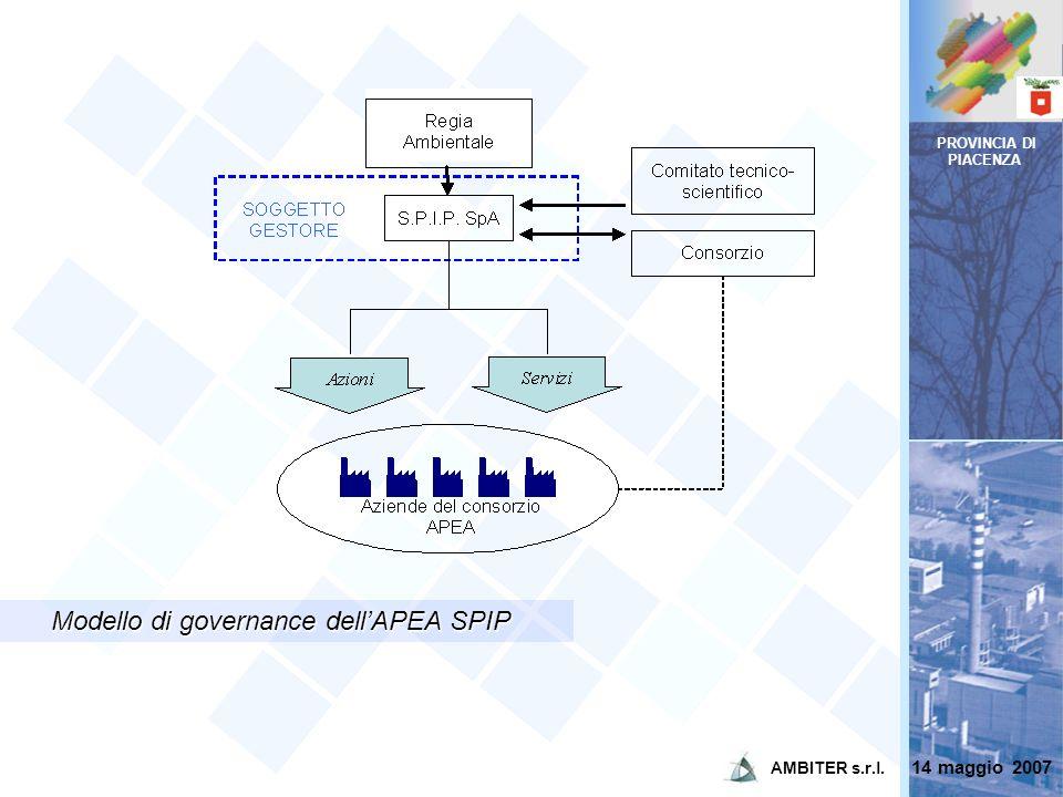 Modello di governance dell'APEA SPIP