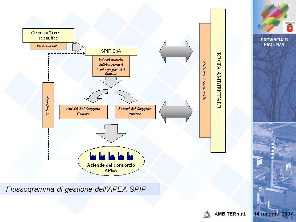 Flussogramma di gestione dell'APEA SPIP