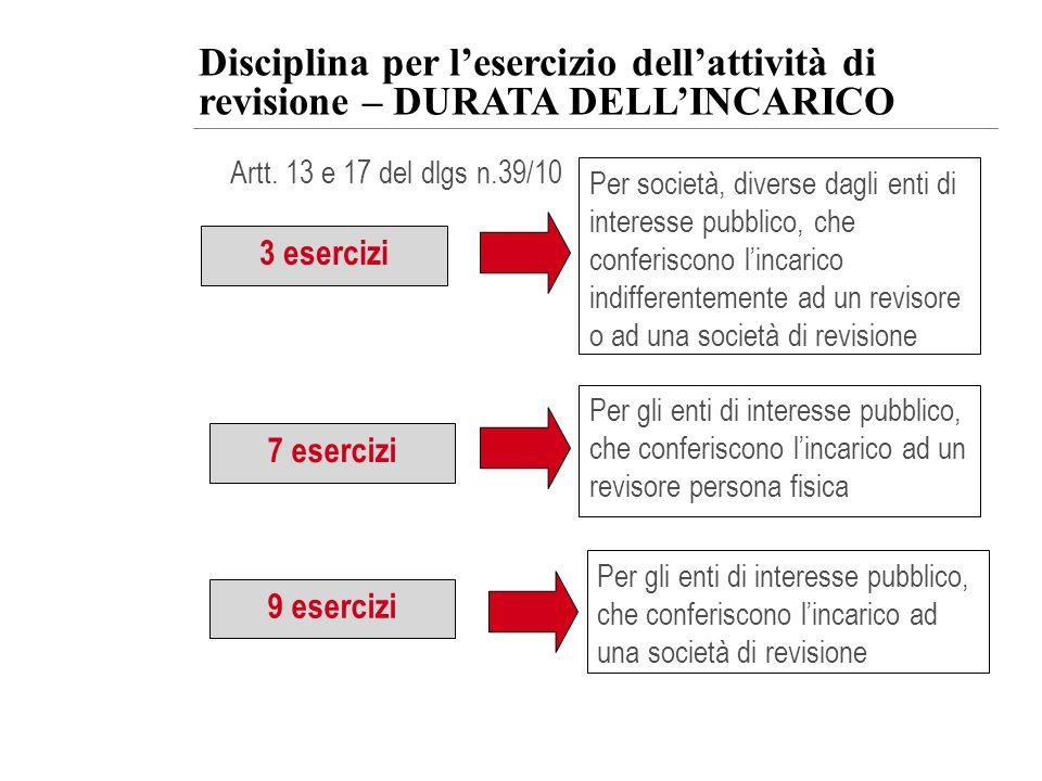 Disciplina per l'esercizio dell'attività di revisione – DURATA DELL'INCARICO