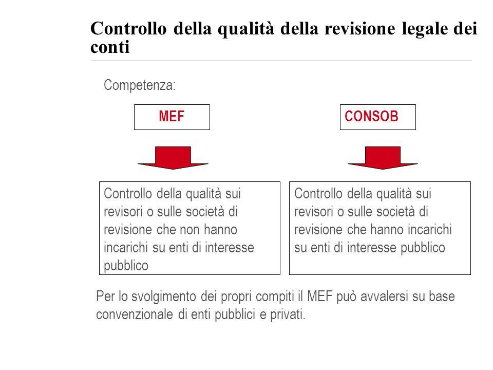 Controllo della qualità della revisione legale dei conti
