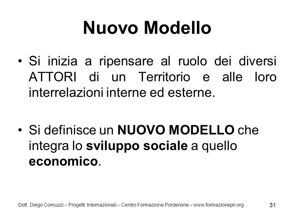 Nuovo Modello Si inizia a ripensare al ruolo dei diversi ATTORI di un Territorio e alle loro interrelazioni interne ed esterne.