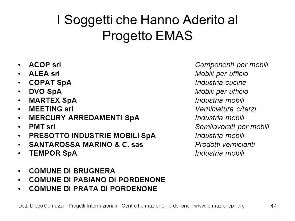 I Soggetti che Hanno Aderito al Progetto EMAS