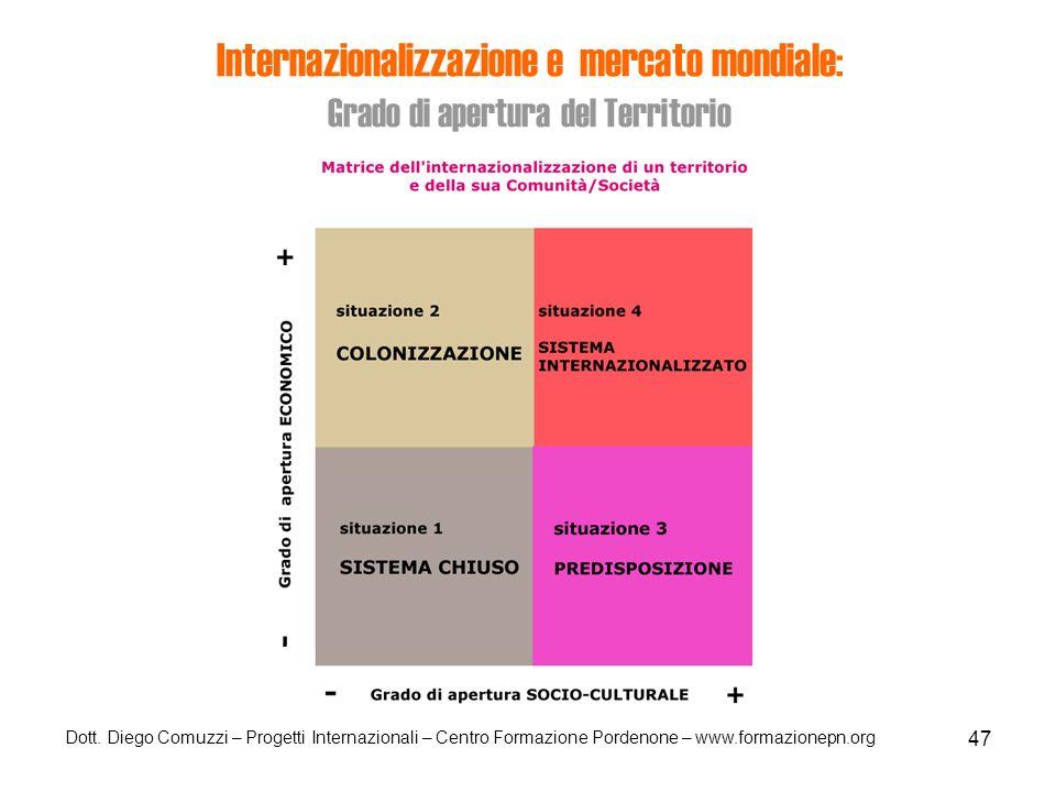 Internazionalizzazione e mercato mondiale: Grado di apertura del Territorio