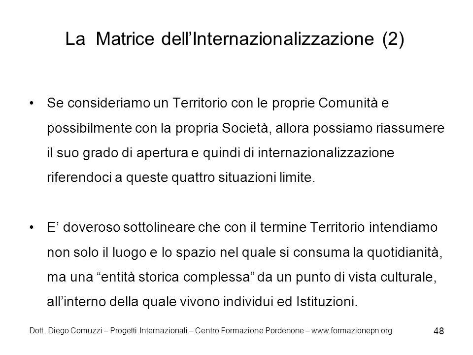 La Matrice dell'Internazionalizzazione (2)
