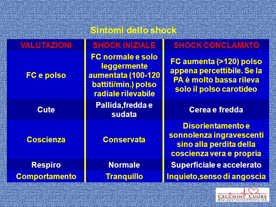 Sintomi dello shock VALUTAZIONI SHOCK INIZIALE SHOCK CONCLAMATO