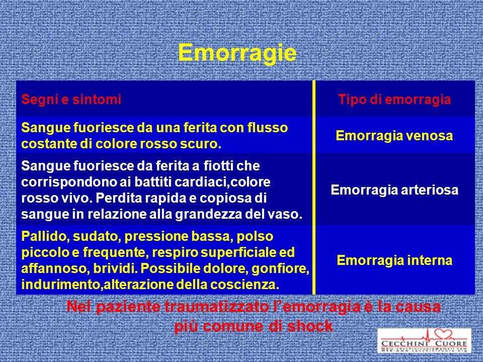 Nel paziente traumatizzato l'emorragia è la causa più comune di shock