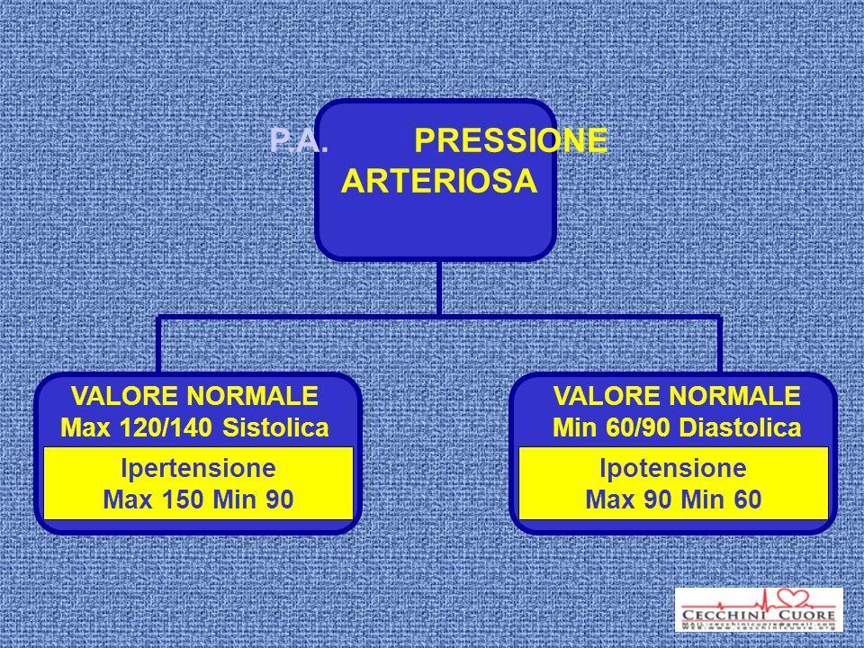 P.A. PRESSIONE ARTERIOSA