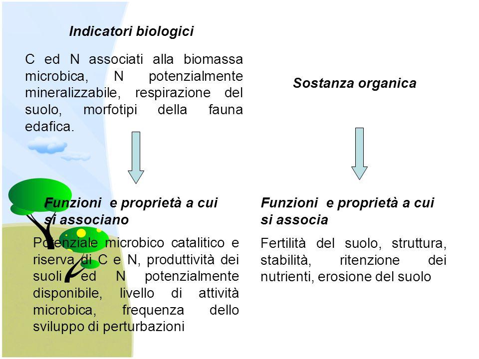 Indicatori biologici