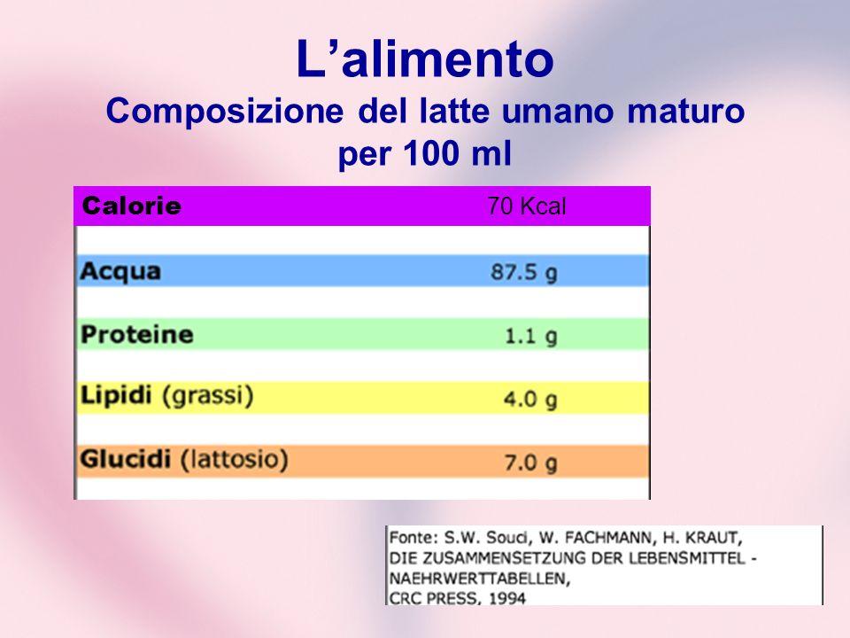 L'alimento Composizione del latte umano maturo per 100 ml