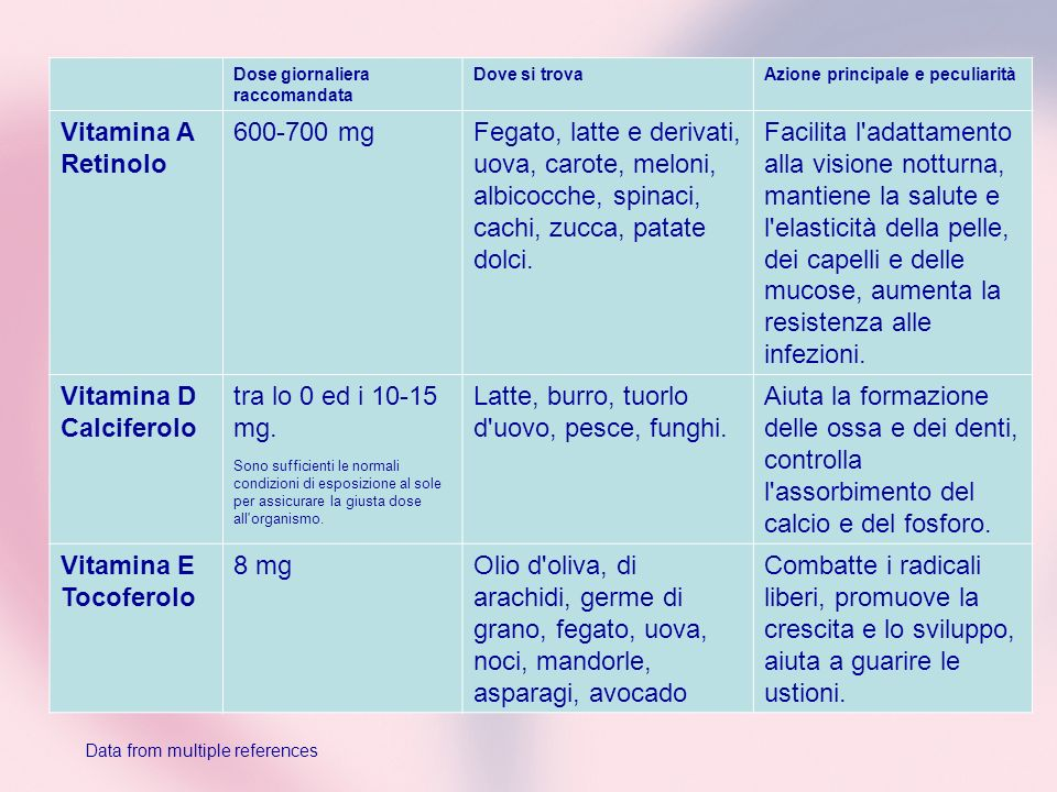 Vitamina D Calciferolo tra lo 0 ed i 10-15 mg.