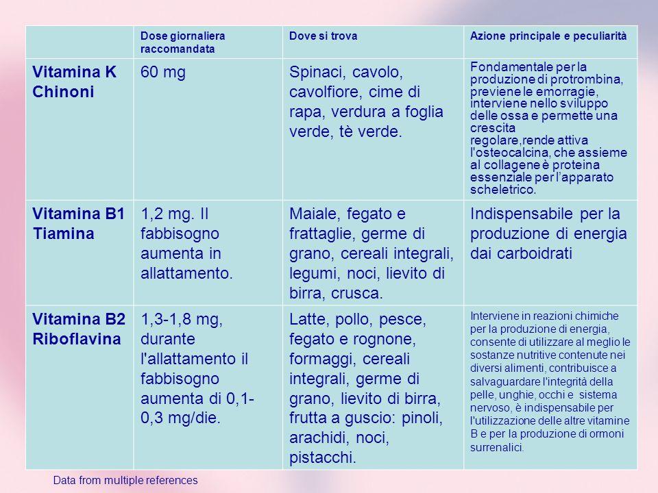 1,2 mg. Il fabbisogno aumenta in allattamento.