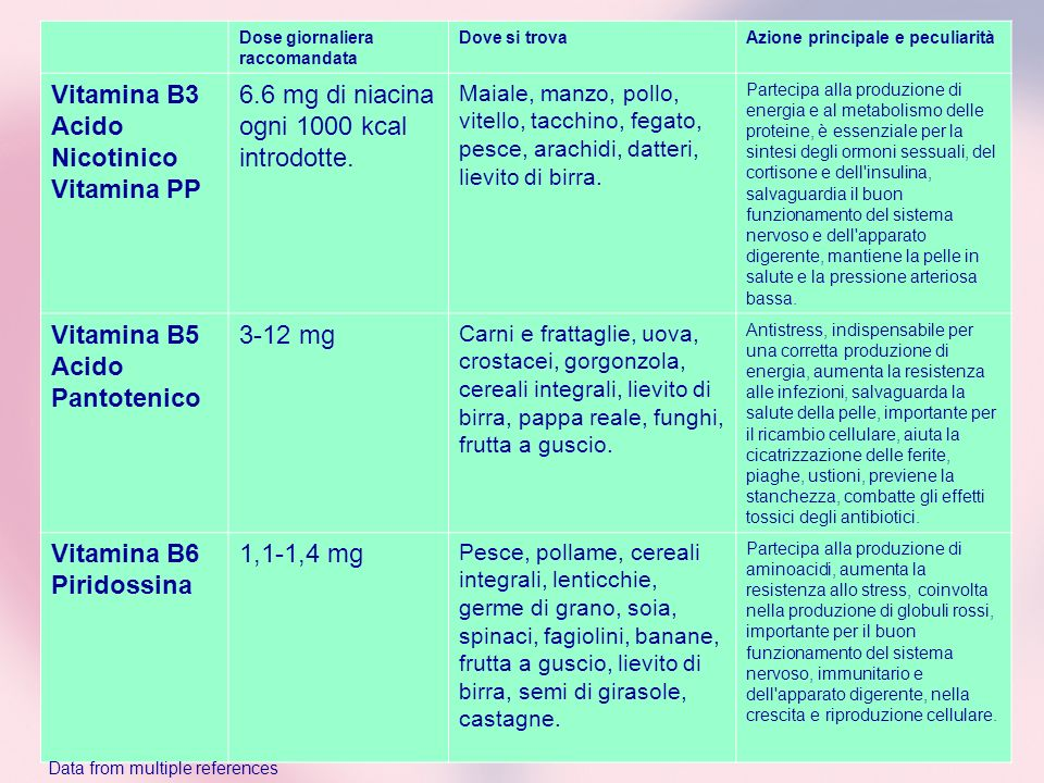 Vitamina B3 Acido Nicotinico