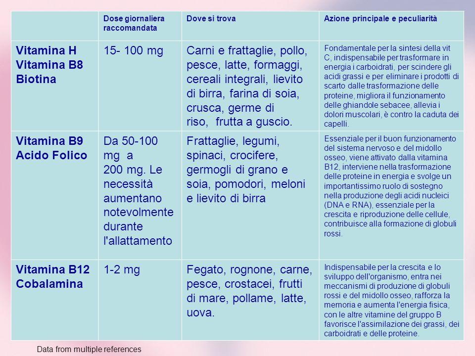 Vitamina H Vitamina B8 Biotina 15- 100 mg