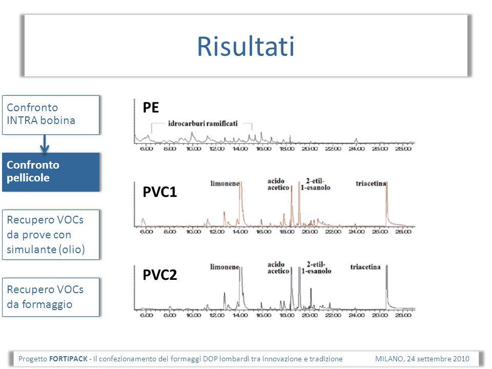 Risultati PE PVC1 PVC2 Confronto INTRA bobina Confronto pellicole