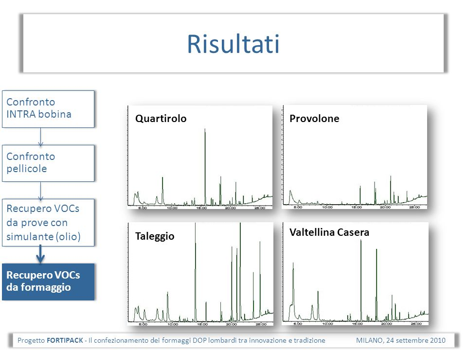 Risultati Confronto INTRA bobina Quartirolo Provolone