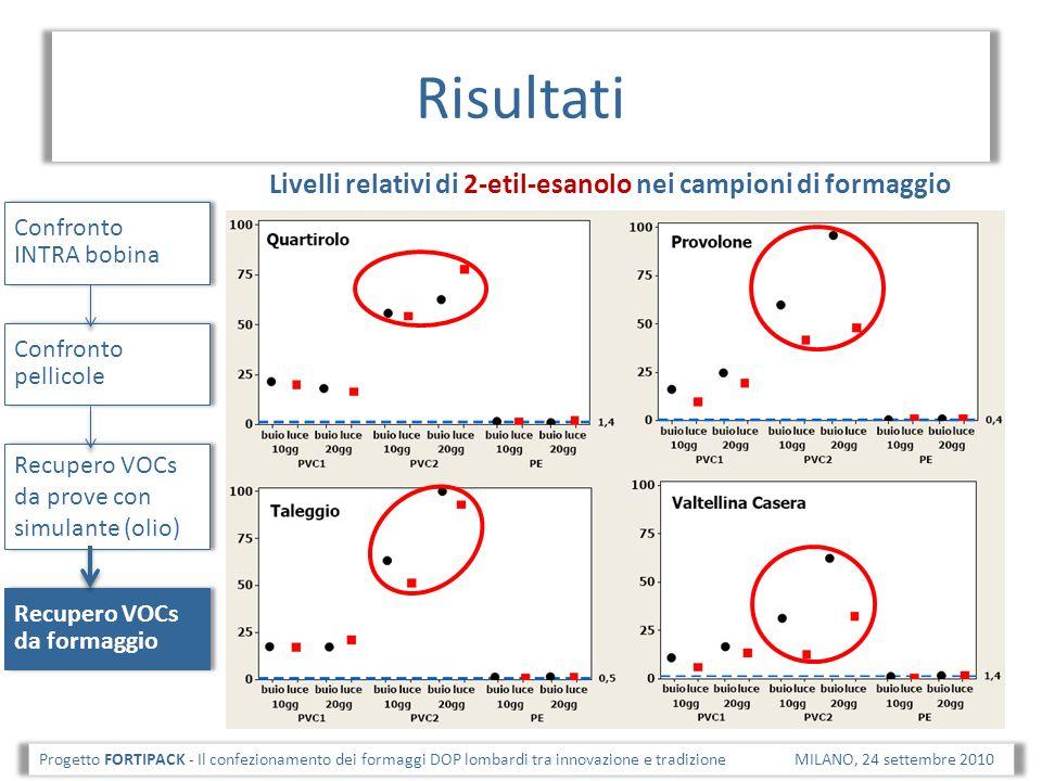 Risultati Livelli relativi di 2-etil-esanolo nei campioni di formaggio