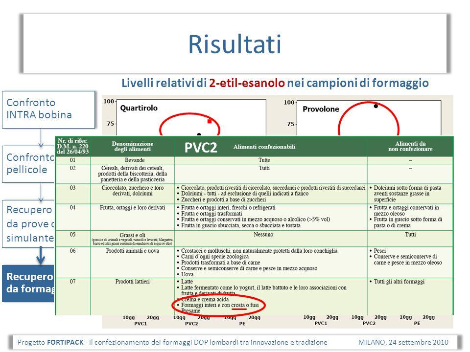 Risultati Livelli relativi di 2-etil-esanolo nei campioni di formaggio. Confronto INTRA bobina. PVC2.