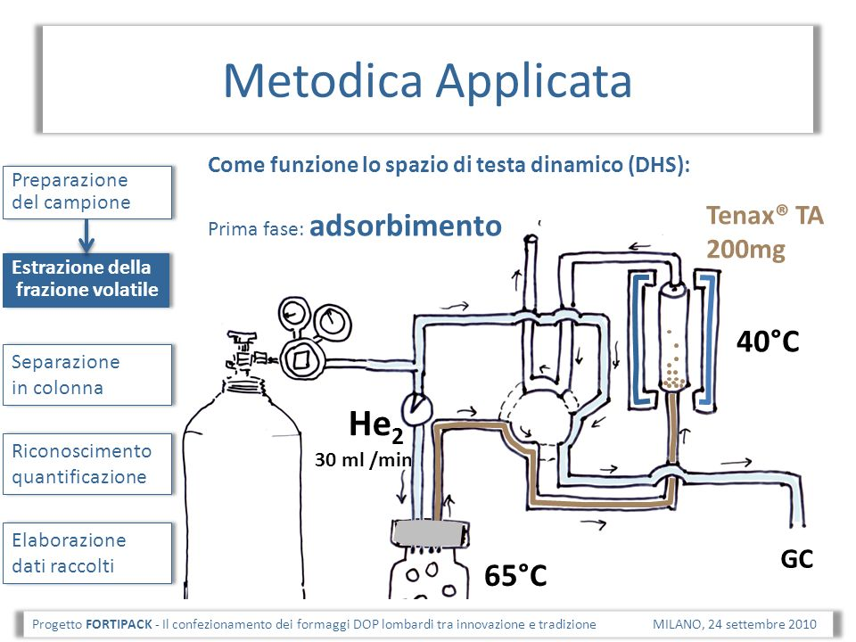 Metodica Applicata He2 40°C 65°C Tenax® TA 200mg GC
