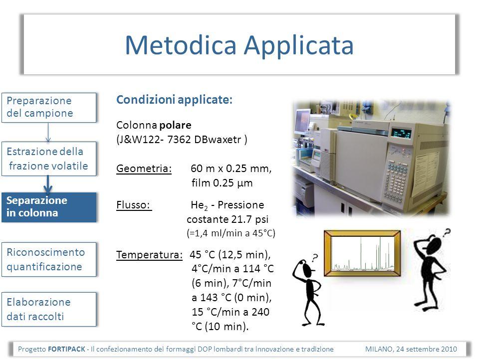 Metodica Applicata Condizioni applicate: Preparazione del campione
