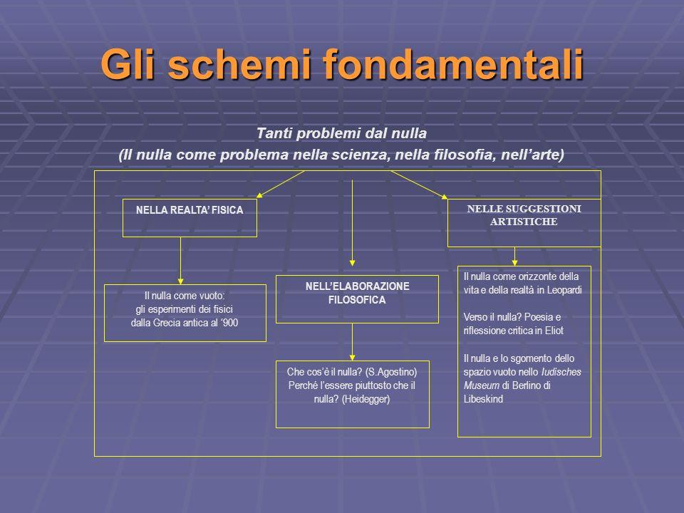 Gli schemi fondamentali