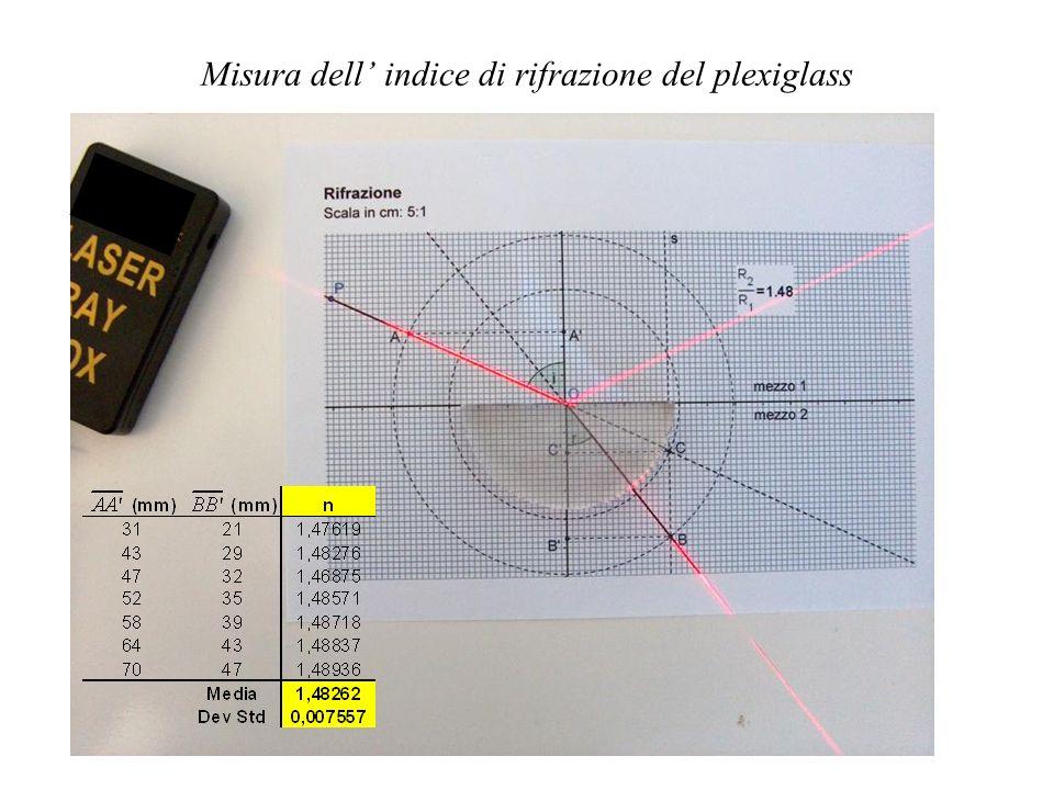 Misura dell' indice di rifrazione del plexiglass