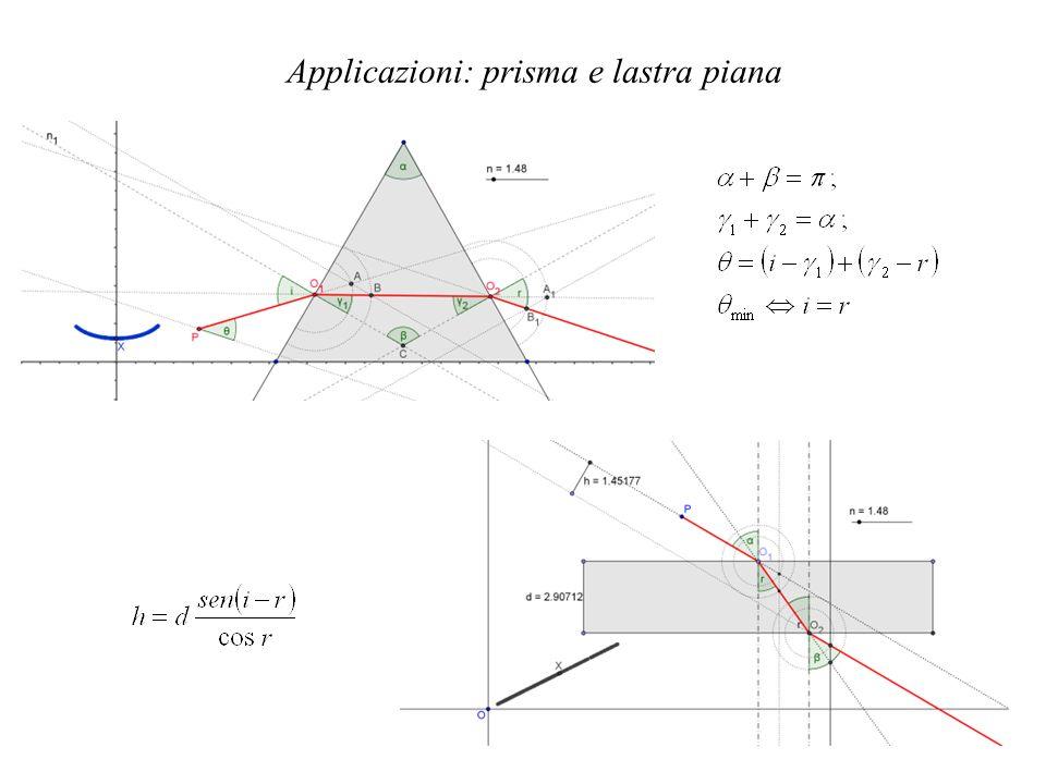 Applicazioni: prisma e lastra piana