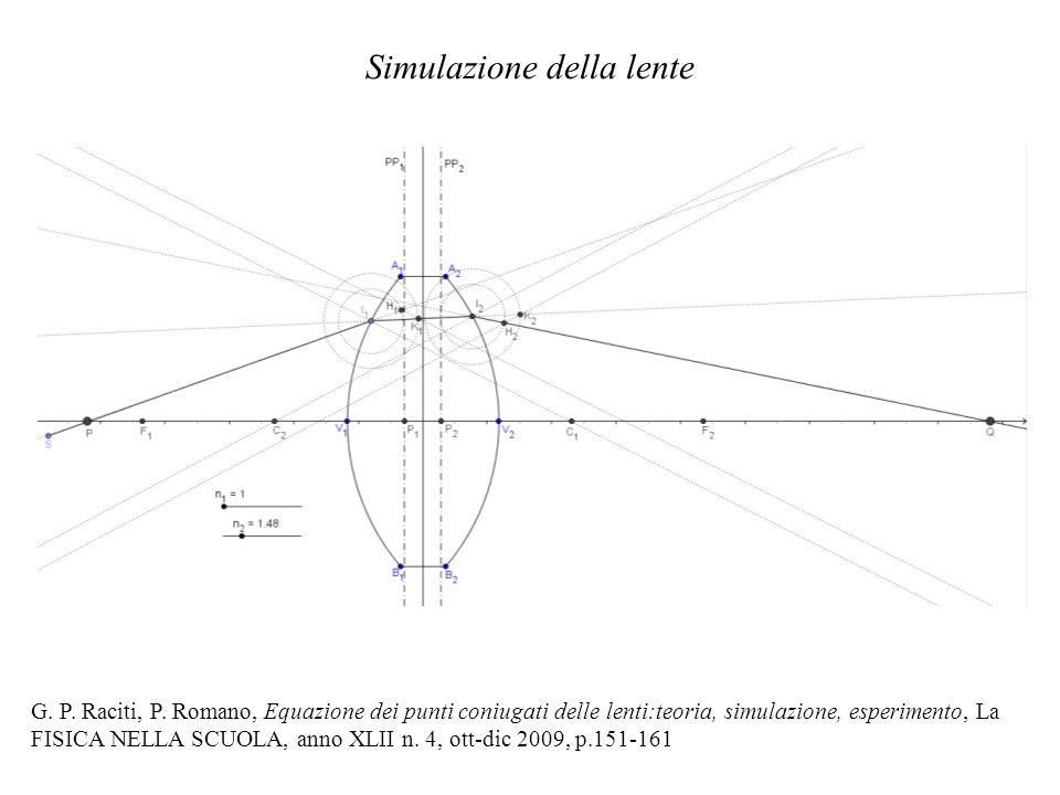 Simulazione della lente