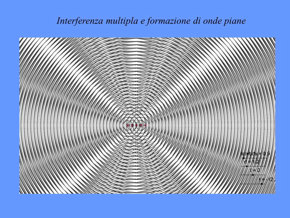 Interferenza multipla e formazione di onde piane