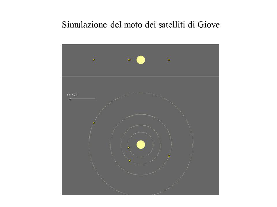 Simulazione del moto dei satelliti di Giove