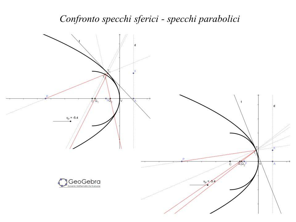 Confronto specchi sferici - specchi parabolici