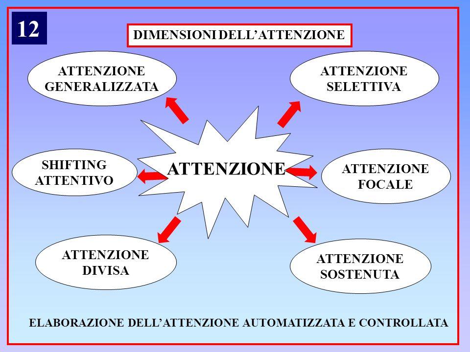 12 ATTENZIONE DIMENSIONI DELL'ATTENZIONE ATTENZIONE GENERALIZZATA
