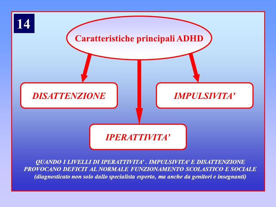14 Caratteristiche principali ADHD DISATTENZIONE IMPULSIVITA'