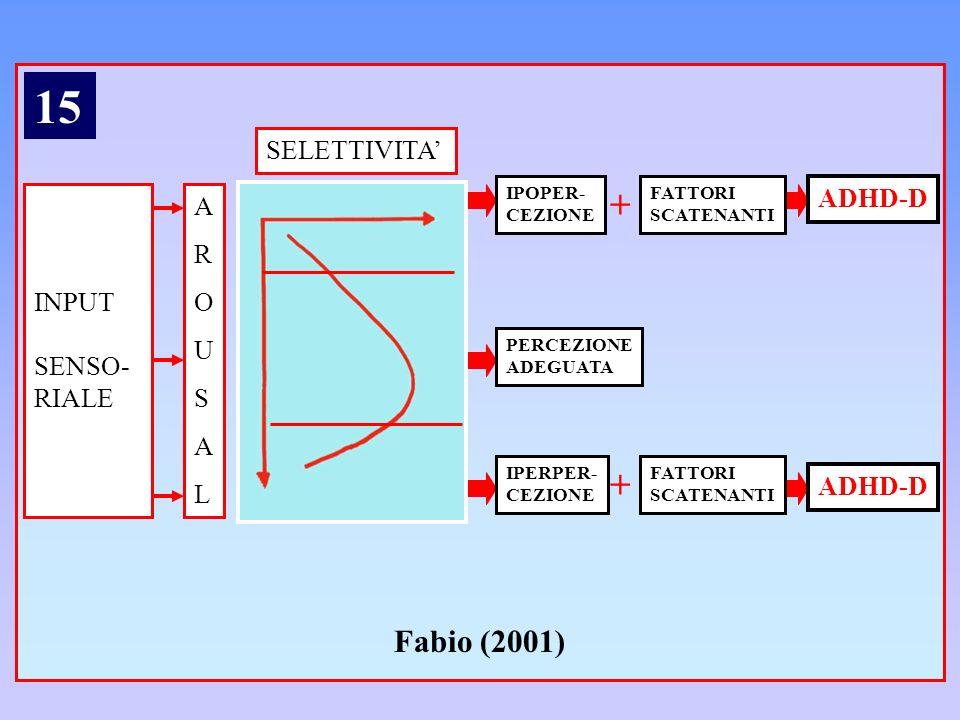 15 + + Fabio (2001) SELETTIVITA' ADHD-D A R O INPUT U SENSO- S RIALE L