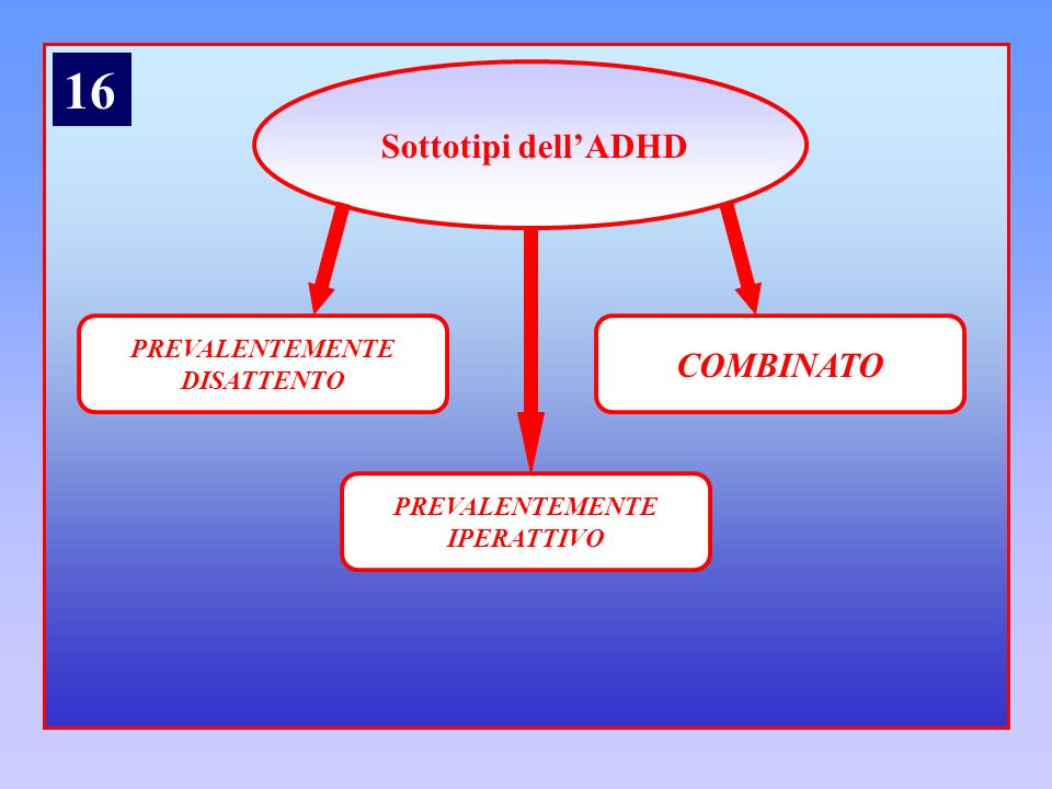 16 Sottotipi dell'ADHD COMBINATO PREVALENTEMENTE DISATTENTO