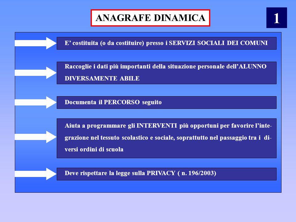1 ANAGRAFE DINAMICA. E' costituita (o da costituire) presso i SERVIZI SOCIALI DEI COMUNI.