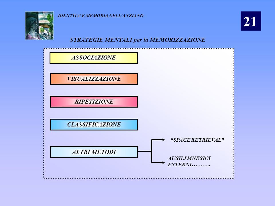 STRATEGIE MENTALI per la MEMORIZZAZIONE