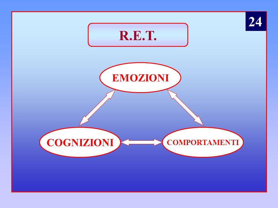 24 R.E.T. EMOZIONI COGNIZIONI COMPORTAMENTI