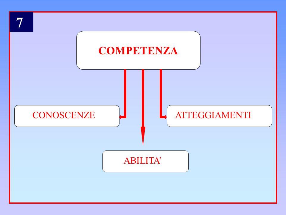 7 COMPETENZA CONOSCENZE ATTEGGIAMENTI ABILITA'