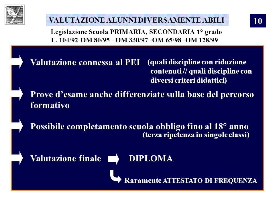 Legislazione Scuola PRIMARIA, SECONDARIA 1° grado