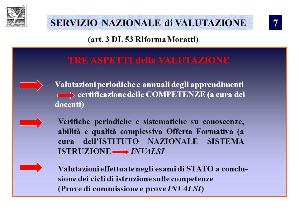 SERVIZIO NAZIONALE di VALUTAZIONE 7