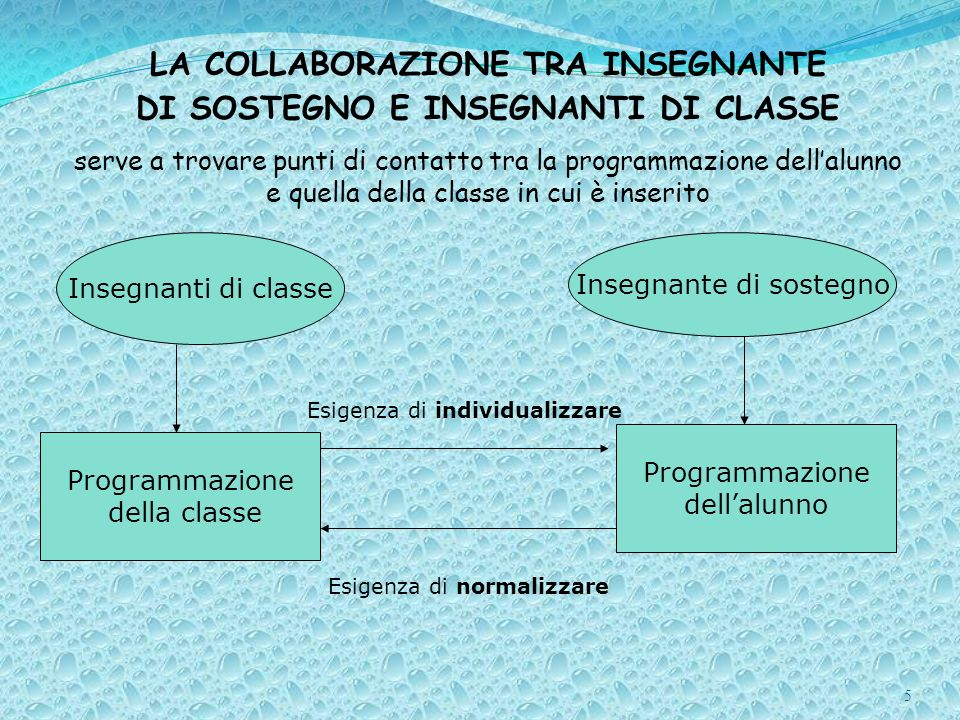 La collaborazione tra insegnante di sostegno e insegnanti di classe